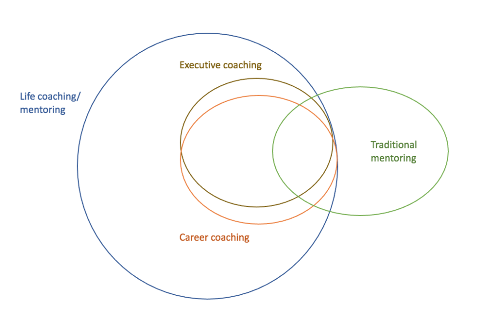 Coaching vs. mentoring