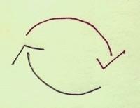 Circularity of success